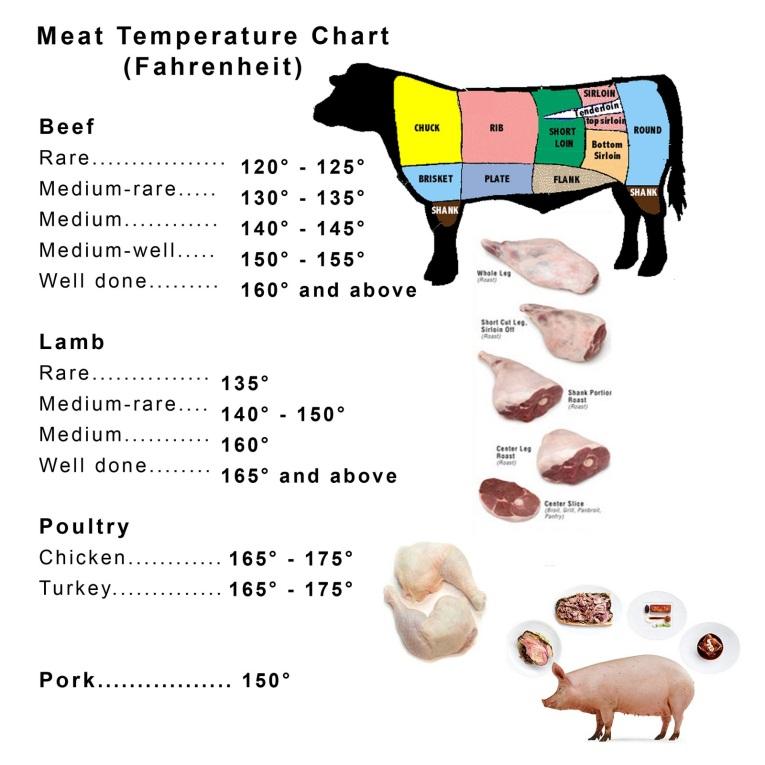 Tabla de temperaturas de las carnes